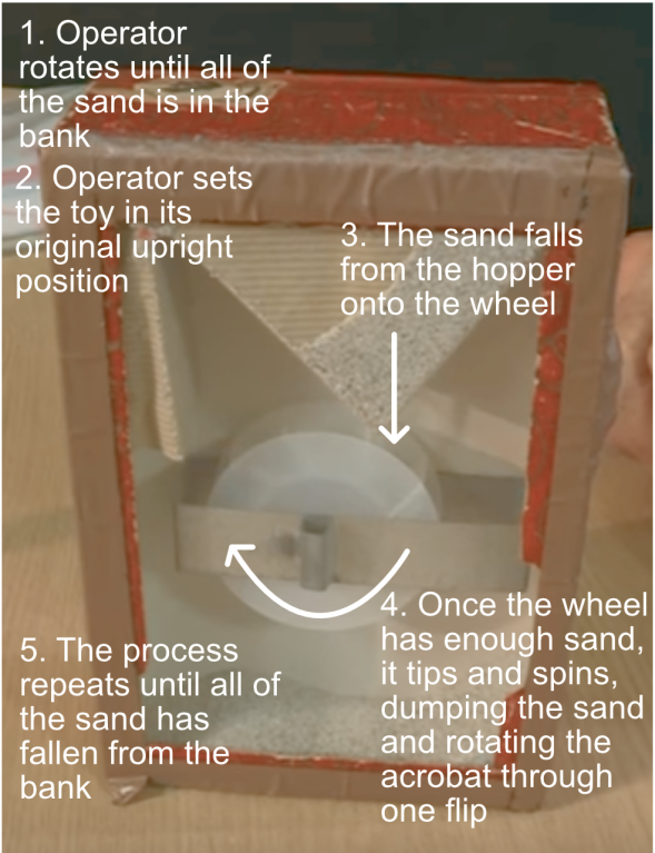 Self-Driven System sand toy.png